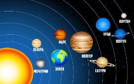 Анимация планет Солнечной системы