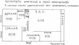 Исследование радиации в городе Набережные Челны